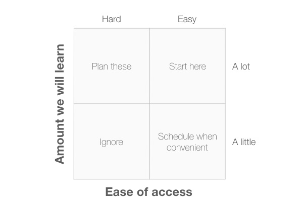 10 diagrams to help you think straight about UX Research