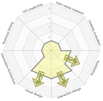 The 8 Competencies Of User Experience A Tool For Assessing And Developing Ux Practitioners