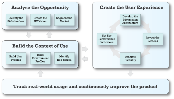 A model of user centred design