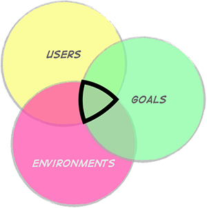 Desk research the what why and how a venn diagram showing users goals and environments where these three overlap is the sweet spot for user research ccuart Gallery