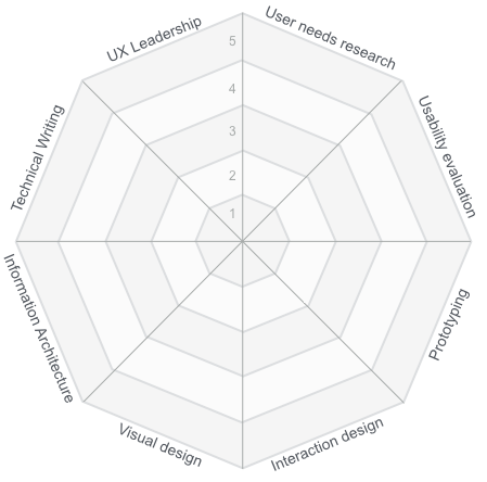 questionnaire competency mapping project