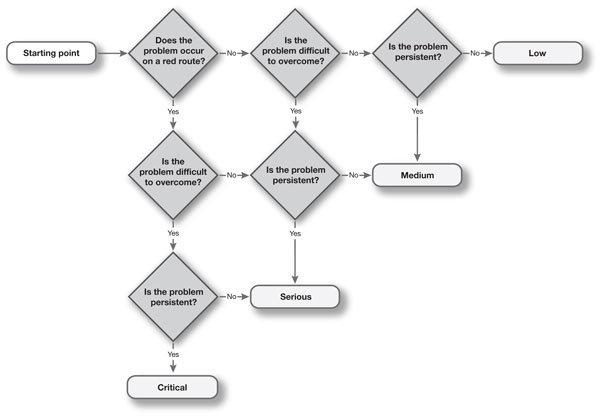A decision tree for usability issues