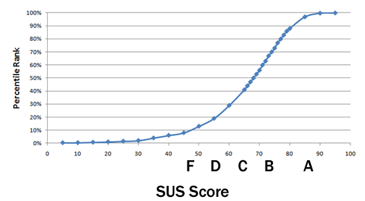 Graph showing how the percentile ranks associate with SUS scores and letter grades